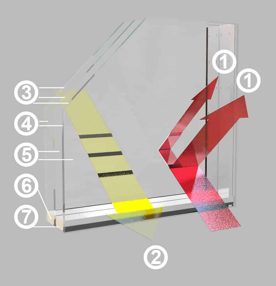 Energiesparglas Isolierglas