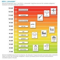 Schallschutz und Schalldämmung - WEKU Lärmometer