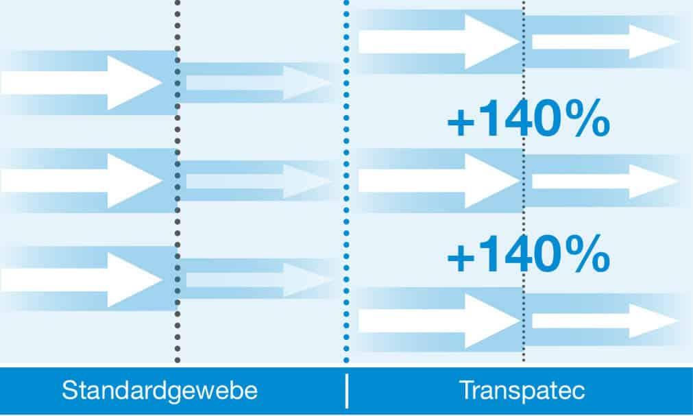insektenschutz vergleich standardgewebe transpatec 2 - Transpatec