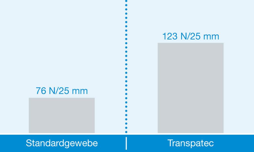 insektenschutz vergleich standardgewebe transpatec 3 - Transpatec